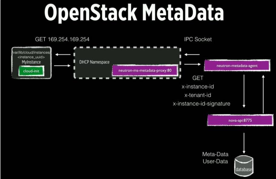 Metadata Service in OpenStack Neutron and Nova